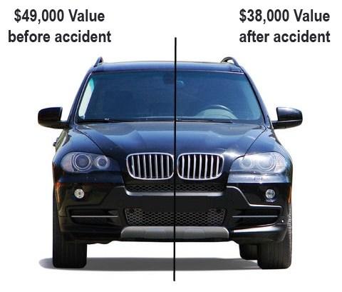 diminished+value
